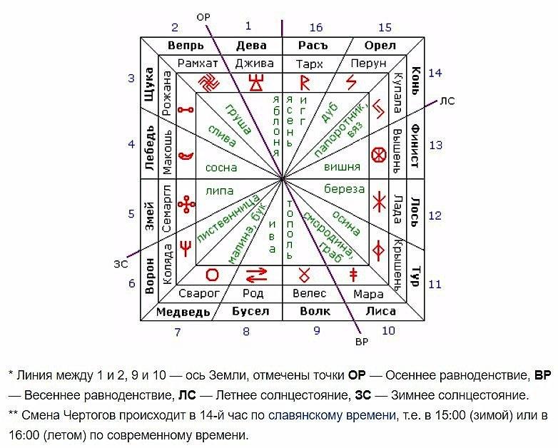 В этой статье вы найдете таблицу знаков зодиака по дате зачатия, а также мнение астролога на эту тему.